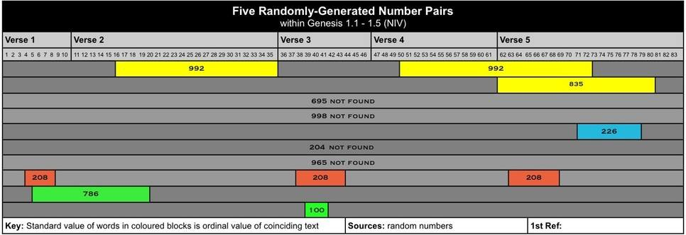 Five Randomly-Generated Number Pairs