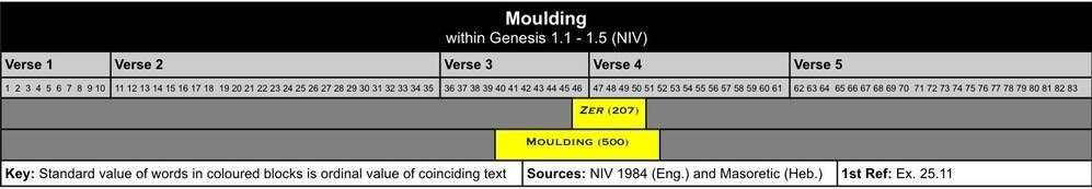 Moulding II