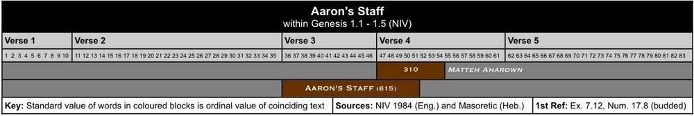 Aarons Staff