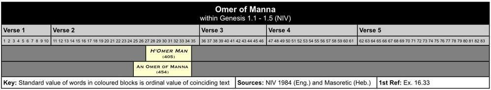 Omer of Manna