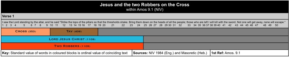 Cross Jesus Robbers