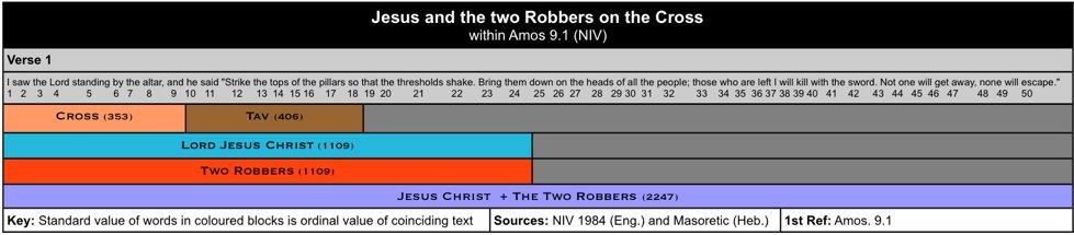Cross Jesus Robbers II