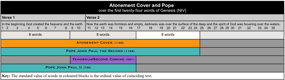 Atonement Cover Pope John Paul II