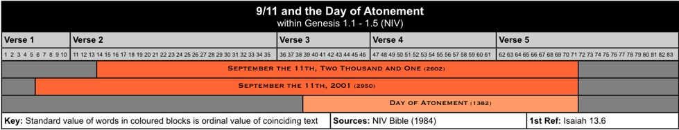11 and the Day of Atonement
