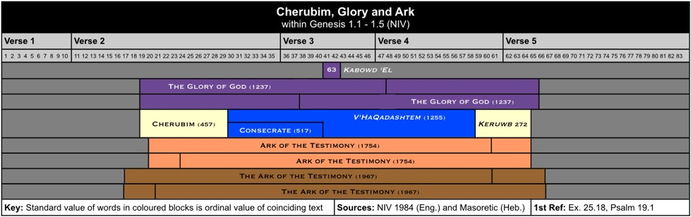 Glory and Ark II