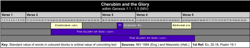 Cherubim X