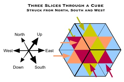 Three Slices Through a Cube