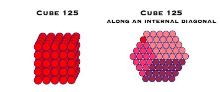 Cube 125