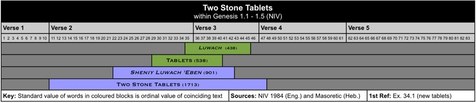 Two Stone Tablets II