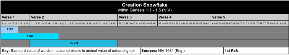 Creation Snowflake