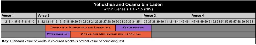 Yehoshua Osama bin Laden