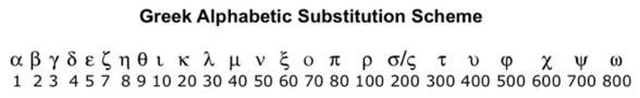 Greek Substitution Scheme