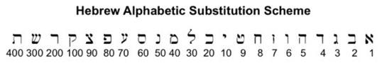 Hebrew Substitution Scheme