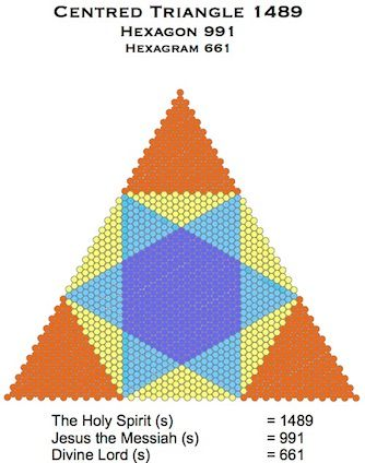 Centred Triangle 1489 991 661