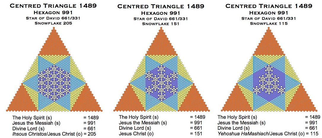 Centred Triangle 1489 991 661 205