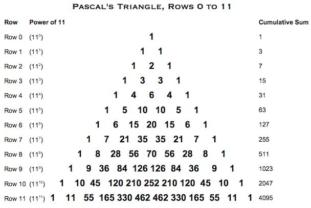 Pascals Triangle Rows 0 to 11