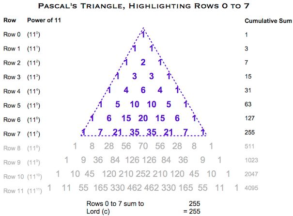 Pascals Triangle Lord (c)