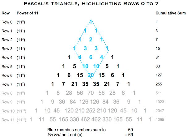 Pascals Triangle YHVH (c)