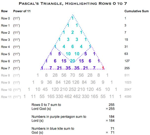 Pascals Triangle Lord God (s)