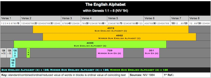 Table English Alphabet 3