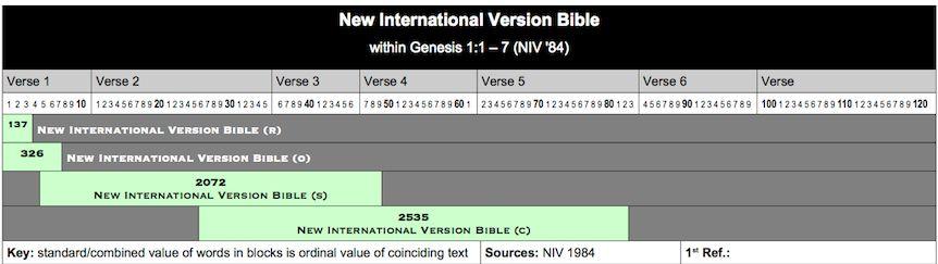 Table NIV Bible