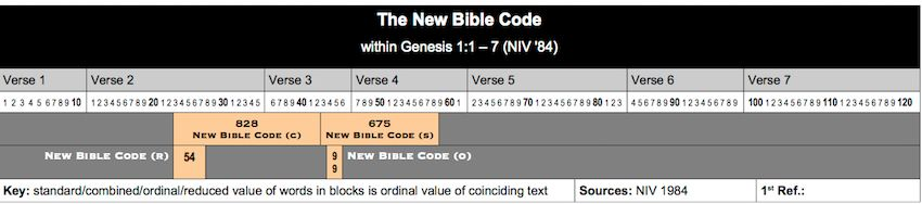 Table New Bible Code
