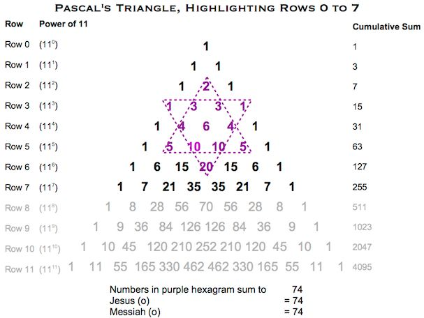 Pascals Triangle J:Y (o)
