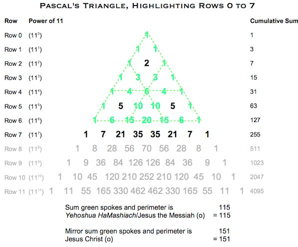 Pascals Triangle YH:JC (o)