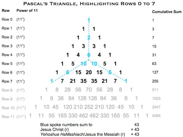 Pascals Triangle JC:YH (r)