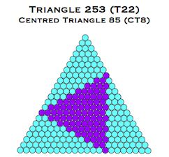 G-triangle 253 Centred Triangle 85