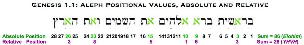 Genesis 1.1 aleph