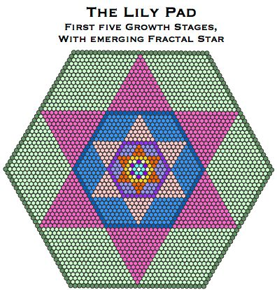 The Lily Pad Hexagrams:Hexagons