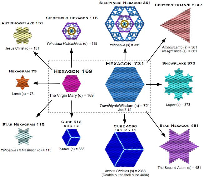 Sierpinski Hexagon 169 512 721 2368