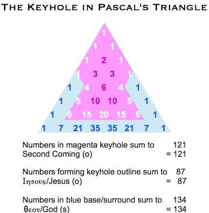 Pascals Triangle Keyhole 121