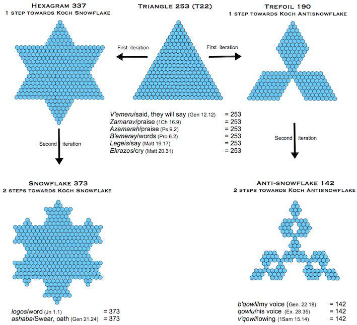 Snowflake 373 Anti-snowflake 142 3