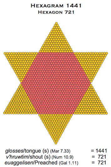 Hexagram 1441 721