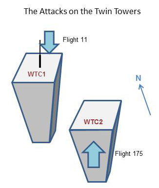 The Attacks on the Twin Towers