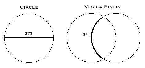 Vesica Piscis 391 373