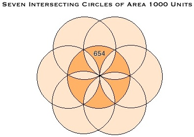 Seven Intersecting Circles