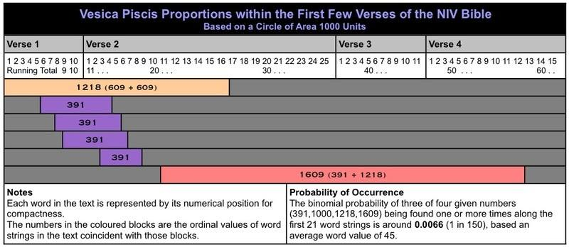 Genesis Watermark Vesica Piscis Proportions
