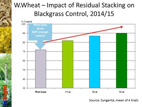 impact of residual stacking on black grass control