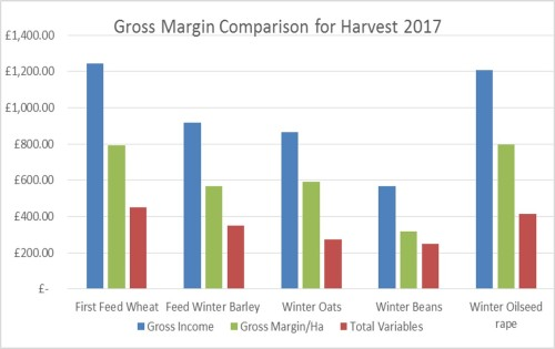 gross margin comparison for harvest 2017