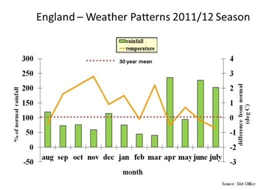 England Weather Patterns 2011-12 Season