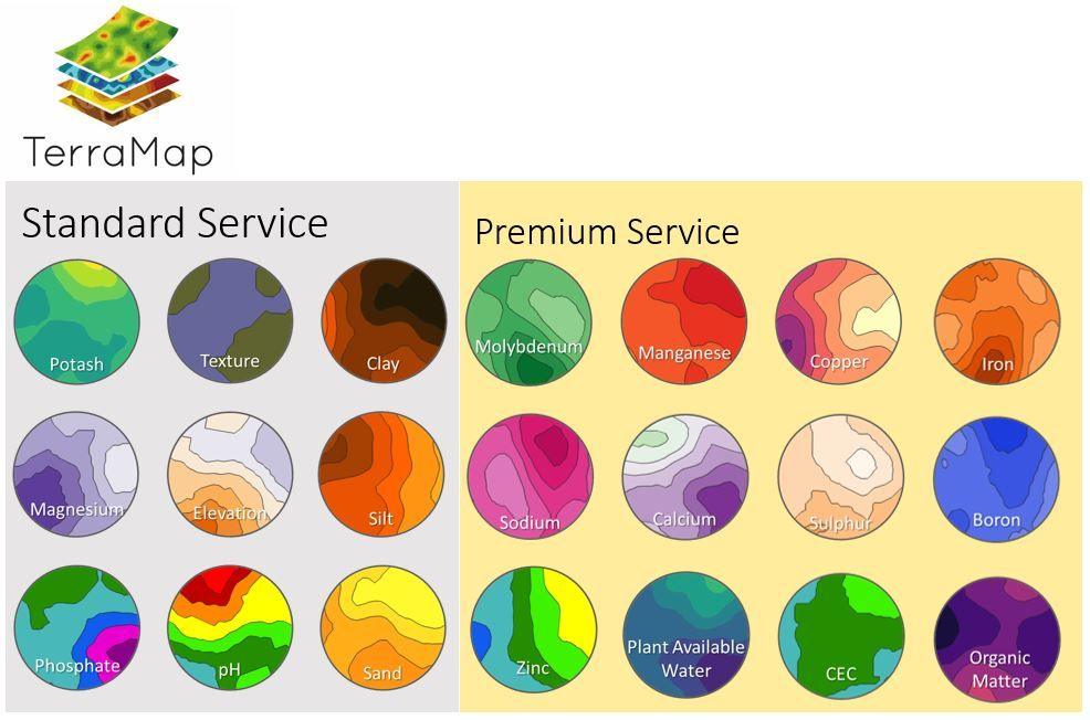 TerraMap Service Levels - visual