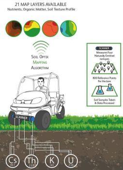TerraMap soil scanning infographic
