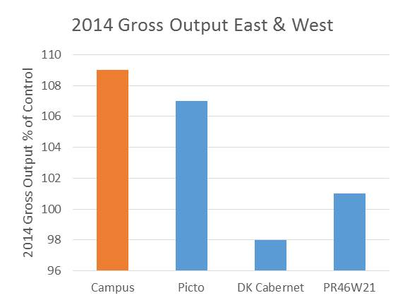 campus 2014 gross output