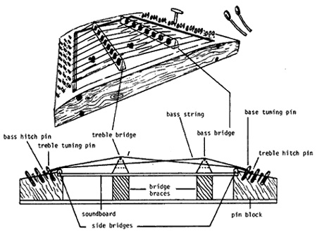 dulcimer diagram