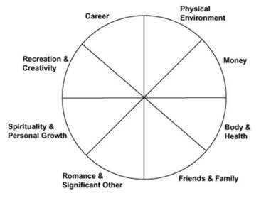 life Coaching Circle