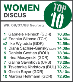 TOP 10 Women Discus