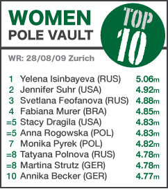 TOP 10 Women Pole Vault